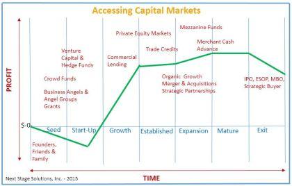 Capital Market Chart
